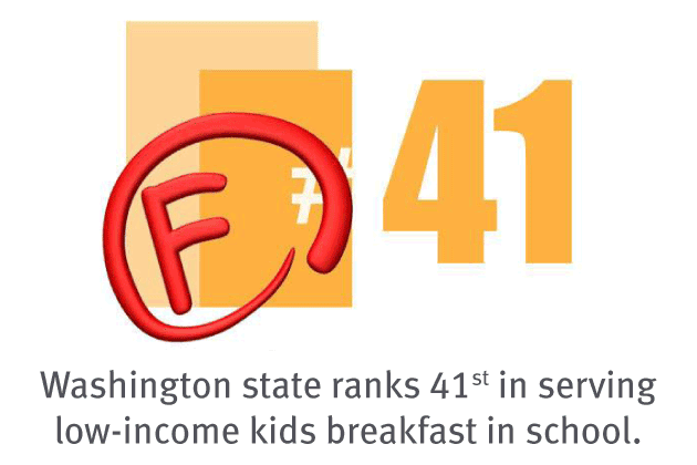 Washington state ranks 41 in feeding kids