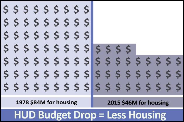 HUD budget drop infographci